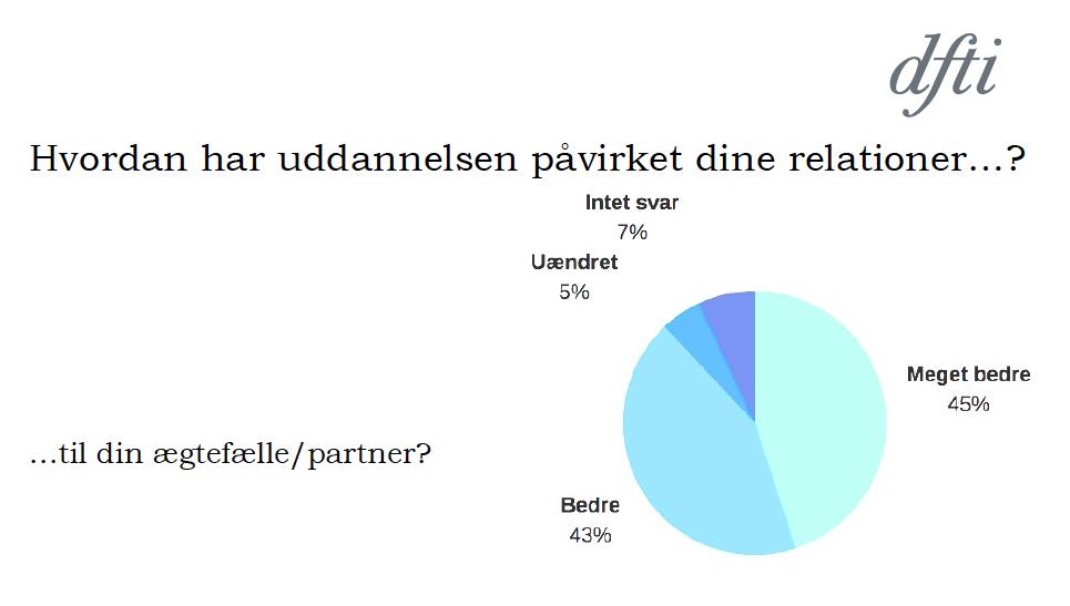Brugerundersøgelse blandt tidligere studerende ved DFTI's uddannelse til familieterapeut.